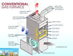 Furnace Air Flow Chart Furnace Filter Air Flow Furnace Air Flow Chart Inspirational