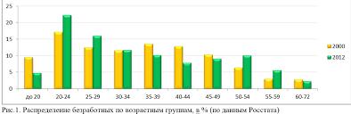 Регулирование рынка труда в России Выросла безработица среди тех кто имеет высшее образование и среди специалистов с начальным профессиональным образованием Это говорит о неготовности