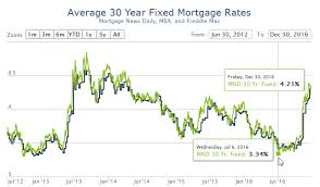 30 Year Mortgage Rates Monthly Chart Chart Of The Day 30 Year Mortgage Rates Up 26 Since Post