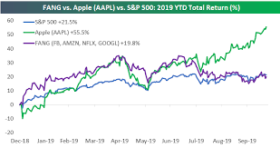 Amazon Stock Chart Live This Chart Shows How Apple Has Left The Fang Stocks In Its