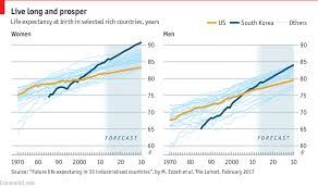 Daily Chart Longevity In Rich Countries Graphic Detail