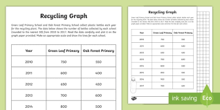 Recycling In Numbers Graph Worksheet Worksheet Bar Chart