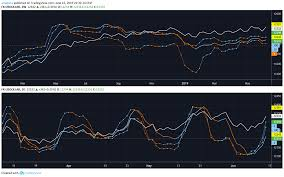 Currency Pair Analysis And Forecast Analysta