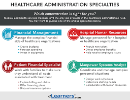 What Do Healthcare Administrators Do What Is Healthcare Administration In 2018 Elearners