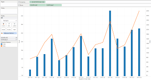 Dual Axis Chart In Tableau Show Me How Dual Combination Charts The Information Lab