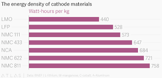 The Energy Density Of Cathode Materials