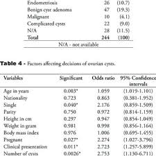 Type Of Ovarian Cysts Including The Frequency In Number And