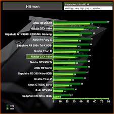 Gtx 1080 Chart Nvidia Gtx 1070 Founders Edition Graphics Card Review Kitguru