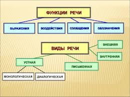 Речь Функции и виды речи