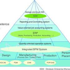 Product Quality Planning Timing Chart In Qs9000 Download