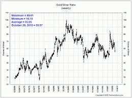 Ratio Charts Gold Vs Other Assets Financial Sense