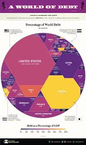 Visualizing 69 Trillion Of World Debt In One Infographic