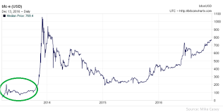 A Look At Bitcoin Bubbles When Will The Next One Be