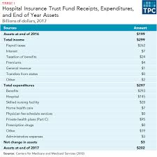 What Is The Medicare Trust Fund And How Is It Financed