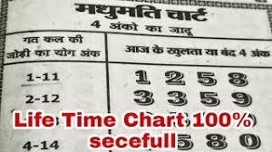 Kalyan Daily 4 Ank Life Time Chart Gopi Chart 4 11 2019 To 9 11 2019 Full Weeks Kalyan Gopi