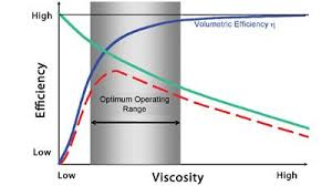 Motor Oil Viscosity Index Chart Dont Ignore Viscosity Index When Selecting A Lubricant