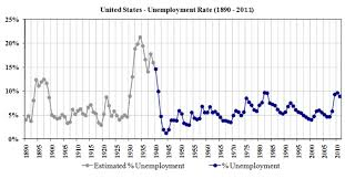 understanding unemployment boundless economics u s unemployment rate the short term fluctuations in the graph are the result of cyclical unemployment that changes when economic activity is above or