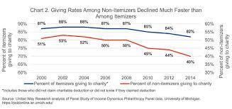 Charity Efficiency Chart Leadership 18 Applauds New Legislation Aimed At Halting