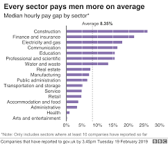 All Genders Chart Gender Pay Gap Grows At Hundreds Of Big Firms Bbc News