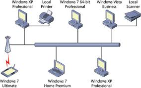 planning your sbs network on windows® small business server 2011 figure 3 1 a peer to peer network which has no central server or management