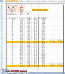 Sbi Car Loan Rate Of Interest Chart Sbi Car Loan My Experience Page 4 Team Bhp