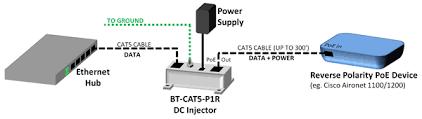 bt cat5 wiring diagram bt image wiring diagram bt cat5 p1r midspan injector kit 48vdc 48w power supply on bt cat5 wiring diagram