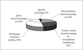Социальная защита военнослужащих Рефераты ru Категории граждан требующих усиления социальной защиты в первоочередном порядке
