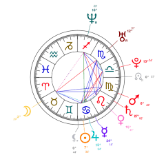 Venus Williams Birth Chart Charlamagne Tha God Natal Chart Mbti Type Zodiac