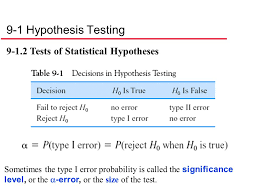 H hypothesis