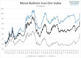 Prices For Iron Ore One Of Australias Top Exports Are