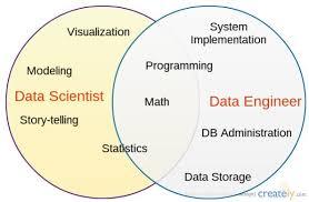 Data Scientist Venn Diagram Data Scientist Vs Data Engineer Data Scientist Pinterest Data