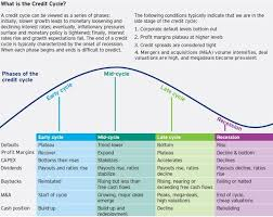 Credit Cycle Chart What Is The Credit Cycle Telling Us About 2016 Seeking Alpha