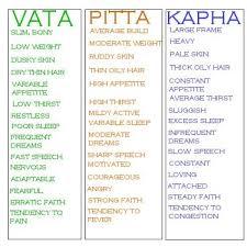 Vata Foods Chart Dosha Food Chart What Are Ayurveda And Yoga Oily Hair