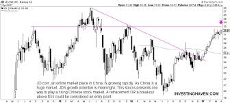 This Chinese Technology Stock Is Ready For A Big Breakout
