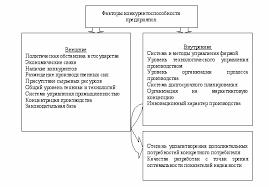 Реферат Конкурентоспособность предприятия doc Рис 1 1 Система факторов конкурентоспособности