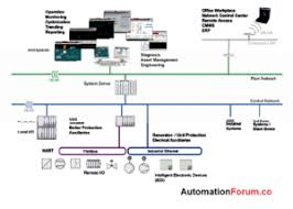 Automatic Control What Is Automated Process System Instrumentation And