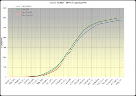 Project Burndown Chart Template GanttDiva Generates Burndown Or Scurves Of Work Versus Time Free 17