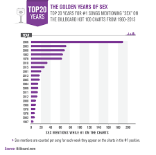 Song Charts By Year Sex And Love On The Charts Superdrug