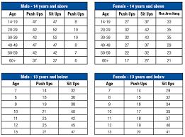 Presidential Physical Fitness Chart Www Bedowntowndaytona Com
