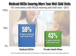 percent of youth enrolled in a commercial ppo received a preventive visit in 2016 adolescents under caid mco management fared much better