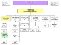 Access Services Organizational Chart University Libraries