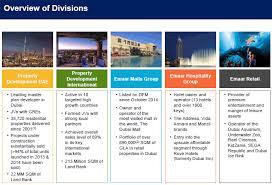 Euroland Emaar Properties Pjsc Share Data Share