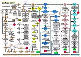 Immigration Flow Chart A Roadmap To Green Card