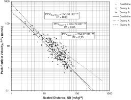 Comparing The Response Of Masonry Built Residences To Blast