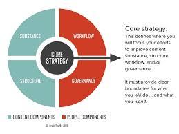 Core Strategy This De Nes Where