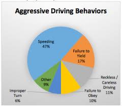 aggressive driving essay persuasive speech against agressive  examples of aggressive driving car release and specs examples of aggressive driving >> aggressive driving