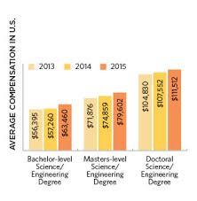 2015 Life Sciences Salary Survey   The Scientist Magazine®