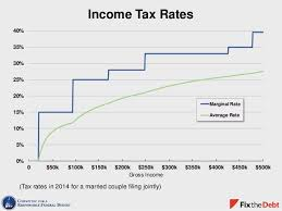 Income Tax Rates 0 5