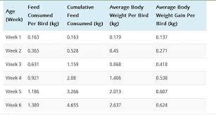 42 Ageless Chicken Growth Chart