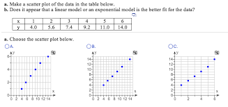 Scatter Plot Data Solved Make A Scatter Plot Of The Data In The Table Below